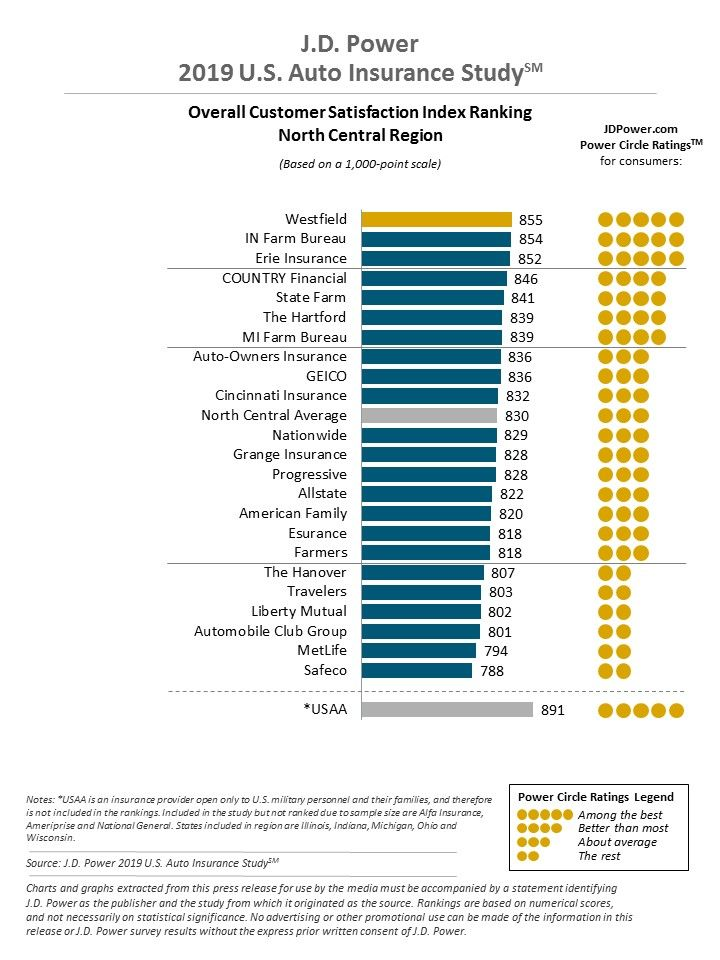 Michigan Car Insurance Review (Cheap Rates + Best Companies)